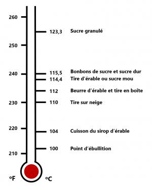 Transformation sirop érable: thermomètre